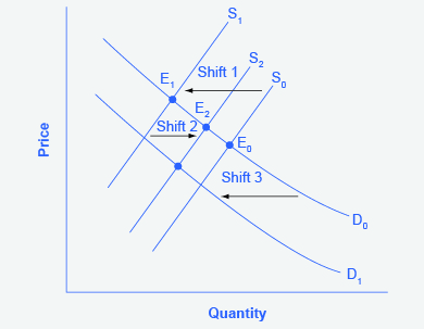 3 3 Changes In Equilibrium Price And Quantity The Four Step
