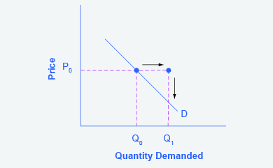supply definition economics