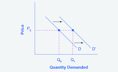 Worksheets Demand Curve Worksheet 3 2 shifts in demand and supply for goods services the graph represents directions step an increased income results increase