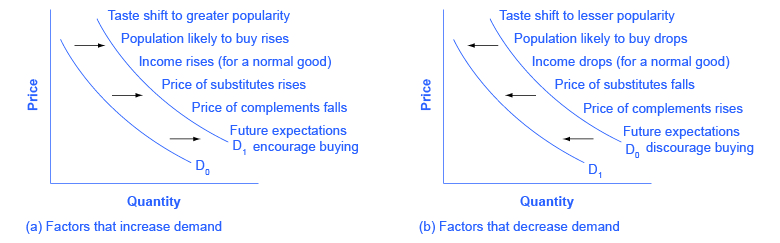 what factors influence the price of a product