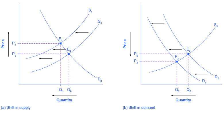 3 3 Changes In Equilibrium Price And Quantity The Four