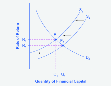 4 2 Demand and Supply in Financial Markets – Principles of Economics