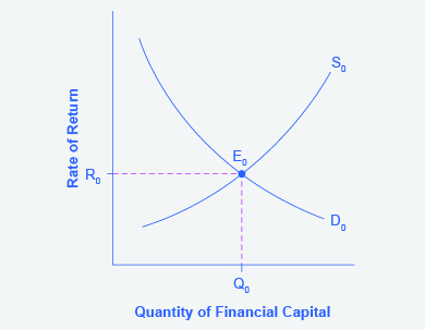 demand and supply for financial assets Financial integration and asset returns philippe martin and hjlpne rey 1  introduction 1 2 model 3 3 equilibrium demand and supply on asset markets  6.