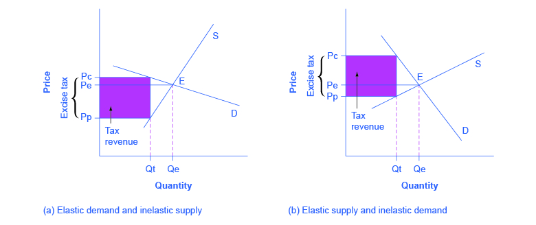 5 3 Elasticity And Pricing Principles Of Economics
