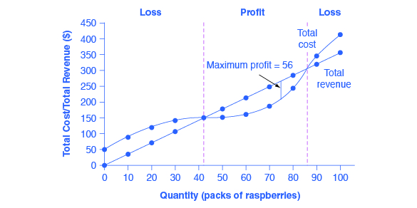 econ costs and perfectly competitive firm (explicit + implicit) from now on, all costs are automatically economic costs  19  side-by-side graph for perfectly competitive industry and firm 96 avc.