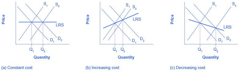 These three graphs show that the LRS is constant when costs do not increase or decrease, LRS slopes upward when costs are increasing, and LRS slopes downward when costs are decreasing.