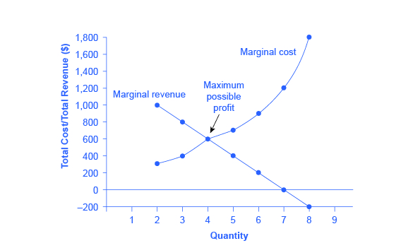 92 How A Profit Maximizing Monopoly Chooses Output And Price
