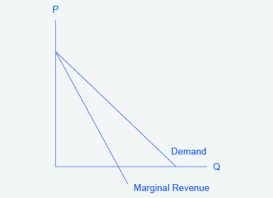 The graph shows that the market demand curve is conditional, so the marginal revenue curve for a monopolist lies beneath the demand curve.