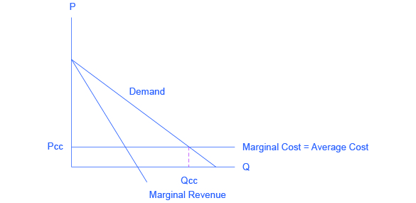 The graph shows three solid lines: a downward sloping demand curve, a downward sloping marginal revenue curve, and a horizontal, straight marginal cost line. The graph also shows one dashed line that extends from the x-axis and ends at the demand curve/marginal cost intersection.