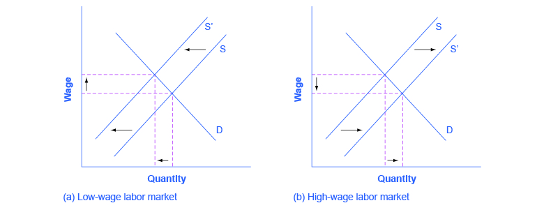 This figure shows two graphs. Graph (a) is titled low-wage labor market. The x-axis is labeled quantity and the y-axis is labeled wage. There is a line D which is constant. The graph shows a line S, moving to the left. There are broken lines that connect the x- and y- axis through the intersections of lines D and S that show the area changing. Graph (b) is titled high-wage labor market. The x-axis is labeled quantity and the y-axis is labeled wage. There is a line D which is constant. The graph shows a line S, moving to the right. There are broken lines that connect the x- and y- axis through the intersections of lines D and S that show the area changing.