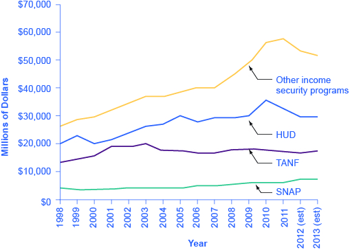 The graph shows that since 1998, SNAP has received less funding that TANF, which has received less funding than HUD, which has received less funding that other income security programs combined.