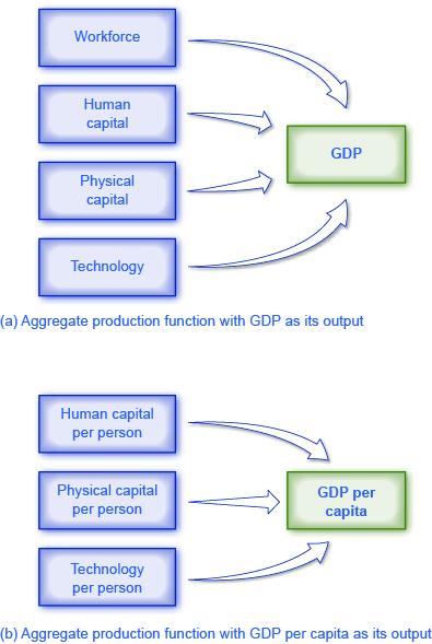 20 2 Labor Productivity and Economic Growth – Principles of Economics
