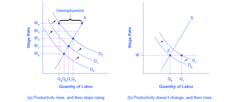The two graphs reveal how changes in productivity can impact wages and unemployment