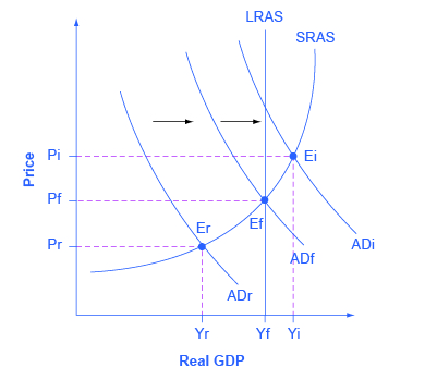 The graph shows three possible downward-sloping AD curves, an upward-sloping AS curve, and a vertical, straight potential GDP line.