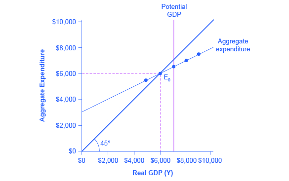 The graph shows a Keynesian cross diagram with each combination of national income and aggregate expenditure.
