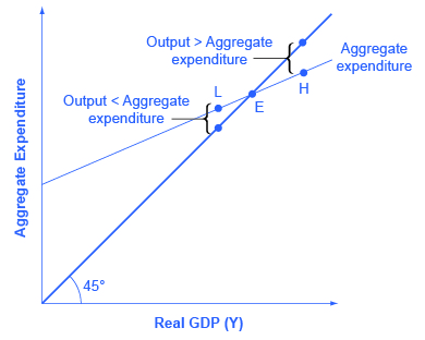 using the keynesian income expenditure model analyze