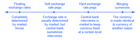 The graph shows several options of exchange rate policies.