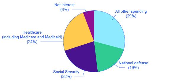 301 Government Spending Principles Of Economics
