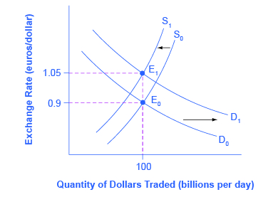 macroeconomics fiscal deficit and trade balance In fiscal year 2003, the actual budget deficit  fiscal policy also affects the exchange rate and the trade balance in the case of a fiscal  macroeconomics.