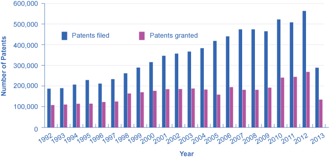 The graph shows the number of patents filed and granted since 1992. While patents filed have increased substantially, patents granted have remained relatively constant in comparison.