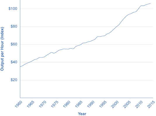 The graph shows that output per hour has steadily increased since 1960, when it was $32, to 2014, when it was $106.148.