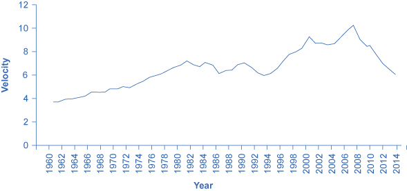 This graph shows the velocity of money increasing over time.