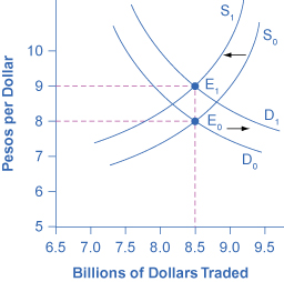 29 2 Demand and Supply Shifts in Foreign Exchange Markets