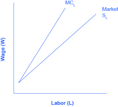 The graph illustrates the data in Table 14.5.  The x-axis is Labor, and the y-axis is Wages.  There are two curves.  The curve representing typical market supply for labor slopes upward from the bottom left to the top right.  The curve representing the marginal cost of hiring additional workers also, slopes from the bottom left to the top right, but it is steeper, and therefore always above the regular market supply curve.