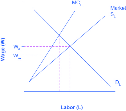 The graph compares monopsony to perfect competition for labor market outcomes.  The x-axis is Labor, and the y-axis is Wages.  There are three curves.  The curve representing typical market supply for labor slopes upward from the bottom left to the top right.  The curve representing the marginal cost of hiring additional workers also, slopes from the bottom left to the top right, but it is steeper, and therefore always above the regular market supply curve.   The third curve is the labor demand, sloping from the top left to the bottom right.  A line representing the wage preferred by the union intersects the marginal cost curve, and a line representing the wage preferred by the monopsony intersects the market supply curve.
