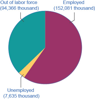 The pie chart shows that, in 2017, 94,366 thousand people were out of the labor force, 152,081 thousand people were employed, and 7,635 thousand people were unemployed
