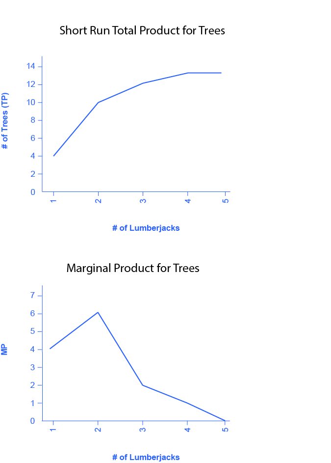 Figure 7.5a is a graph showing the short run total product for trees.  The x-axis is the number of lumberjacks and is numbered one through five.  The y-axis is the number of trees and is numbered zero through sixteen in increments of four.   The curve begins at the left of the graph, at coordinates indicating one lumberjack and four trees.  It curves upward as it moves to the right, as the number of lumberjacks increases.  It levels off at thirteen.                                       Figure 7.5b is a graph showing the marginal product for trees.  The x-axis is the number of lumberjacks and is numbered one through five.  The y-axis is the marginal product and is numbered zero through eight in increments of two.  The curve begins at the left of the graph, at coordinates indicating one lumberjack and a marginal product of four.  It then increases (moves up) to a marginal product of six when the lumberjacks increase to two, but then proceeds downward and to the right as the number of lumberjacks increases, ultimately reaching zero when the number of lumberjacks equals five.