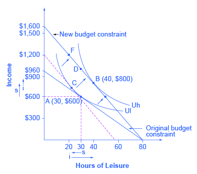 The graph shows the effects of a change in Petunia's wage. Petunia starts at choice A (30, $600), the tangency between her original budget constraint and the lower indifference curve Ul. The wage increase shifts her budget constraint to the right, so that she can now choose B (40, $800) on indifference curve Uh. The substitution effect is the movement from A to C which is approximately point (21, $750). In this case, the substitution effect would lead Petunia to choose less leisure, which is relatively more expensive, and more income, which is relatively cheaper to earn. The income effect is the movement from C to B.