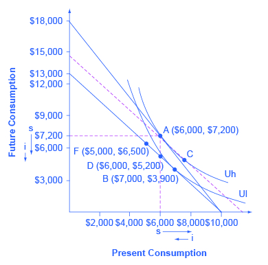 """The graph shows the indifference curve and an intertemporal budget constraint. The x-axis is labeled """"present consumption."""" The y-axis is labeled """"future consumption."""" The original choice is A ($6,000, $7,200), at the tangency between the original budget constraint and the original indifference curve Uh. A dashed line is drawn parallel to the new budget set, so that its slope reflects the lower rate of return, but is tangent to the original indifference curve. The movement from A to C which is approximately point ($7,900, $5,000) is the substitution effect. The income effect is the shift from C to B ($7,000, $3,900). The following points are also marked: F ($4,000, $6,500), and D ($6,000, $5,200)."""
