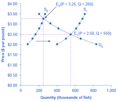 The graph represents the four-step approach to determining shifts in the new equilibrium price and quantity in response to good weather for salmon fishing.