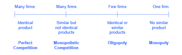 The line chart provides characteristics of perfect competition, monopolistic competition, oligopoly, monopoly.