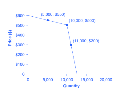 The graph shows a kinked demand curve can result based on how an ologopoly expands or reduces output and how other firms react to these changes.