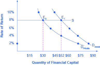 The graph shows the different demand curves based on whether or not a firm receives social benefits in addition to private benefits.
