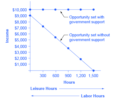 """The graph shows a horizontal line labeled """"Opportunity set with government support"""" that extends horizontally from $10,000 on the y-axis. Another line labeled """"Opportunity set without government support"""" slopes downward from (0, $9,000) to (1,500, $0). Beneath the x-axis is an arrow point to the right indicating leisure (hours) and an arrow pointing to the left indicating labor (hours)."""