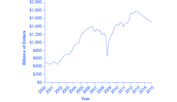 Corporate profits after tax were around $500 billion in 2000 and climbed as high as $1,400 billion around 2007 before plummeting down around $600 billion in 2009. 2013 reports showed corporate profits after tax were around $1,800 billion.