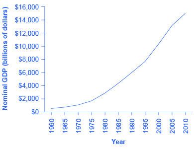 The graph shows that nominal GDP has risen substantially since 1960 to a high of 💲14,527 in 2010