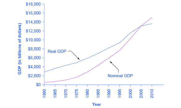 The graph shows the relationship between real GDP and nominal GDP. After 2005, nominal GDP appears lower than real GDP because dollars are now worth less than they were in 2005.