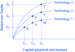 The graph shows three upward arching lines that each represent a different technology. Improvements in technology lead to greater output per capita and deepened physical and human capital.