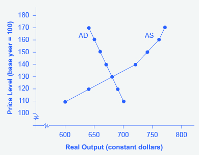 The figure shows a downward sloping aggregate demand line intersecting with an aggregate supply curve at approximately (680, 130).