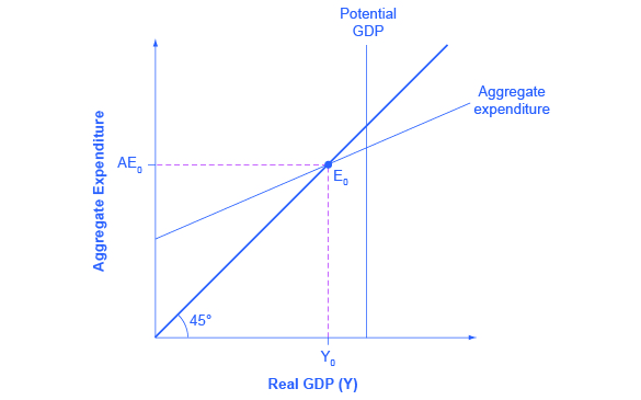 """The graph shows the aggregate expenditure-output diagram. The x-axis is labeled """"real GDP"""" and the y-axis is labeled aggregate expenditure. An upward sloping 45 degree line extends from the origin and intersects with the aggregate expenditure line at point E sub 0. Potential GDP is a straight vertical line."""