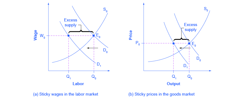 The two graphs show how sticky wages have varying effects based on whether the market is a labor market or a goods market.