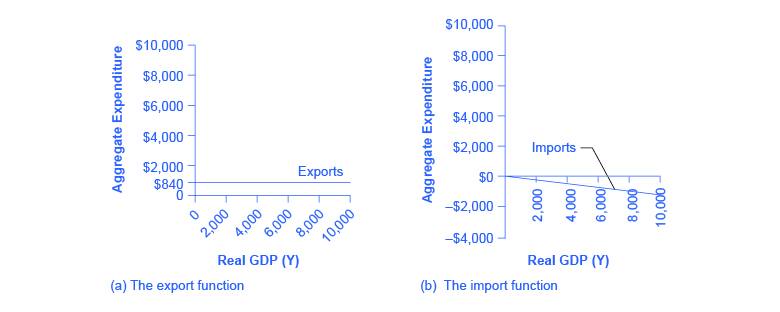 The graph on the left show exports as a straight, horizontal line at 💲840. The graph on the right shows imports as a downward-sloping line beginning at 💲0.