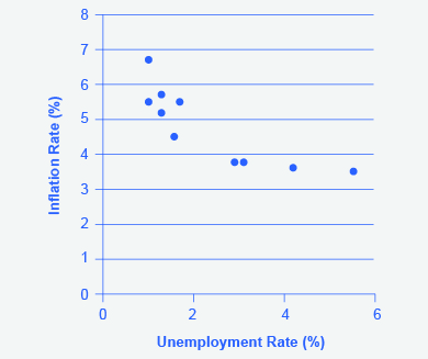 The Phillips Curve shows a clear negative relationship between the unemployment rate and the inflation rate over the period 1960-69.