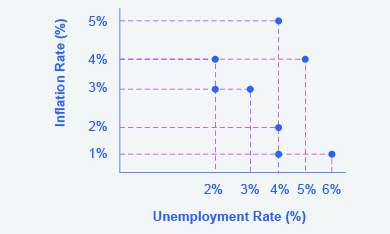This graph shows several points of intersection between unemployment rates and inflation rates, one point for each year. Horizontal dashed lines extend from the y-axis at 5%, 4%, 3%, 2%, 1% and 5%. Vertical dashed lines extend from the x-axis at 2%, 3%, 4%, 6% and 4%. The points of intersection between these various lines are (2, 3); (3, 3), (4, 1); (4, 2); (4, 5); (6, 1); (5, 4).