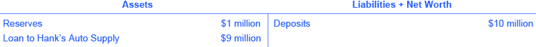 The assets are reserves (💲1 million) and loan to hank's auto supply (💲9 million). The liabilities + net worth are deposits (💲10 million).
