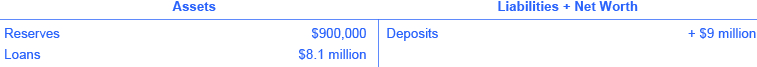 The assets are reserves (💲90,000) and loans (💲8.1 million). The liabilities + net worth are deposits (+ 💲9 million).